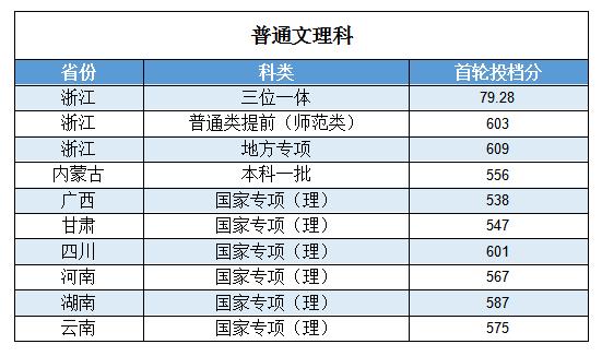 浙江工业大学排名_浙江工业大学
